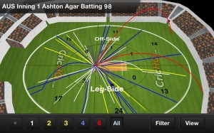 Ashton Agar's innings wagon wheel, by CricHQ, Cricket Technology Partner of American College Cricket